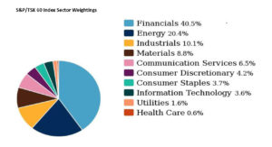 S&P/TSX 60 Index Sector Weightings