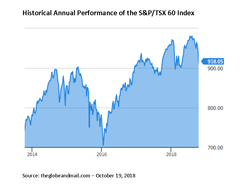 Historical Annual Performance of the S&P/TSX 60 Index
