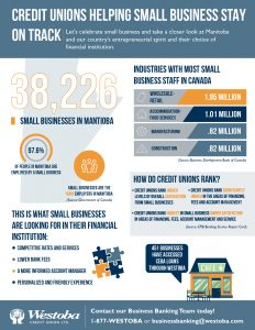 Credit Unions Help Small Businesses Infographic