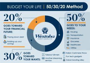 Westoba Infographic 50/30/20 Method