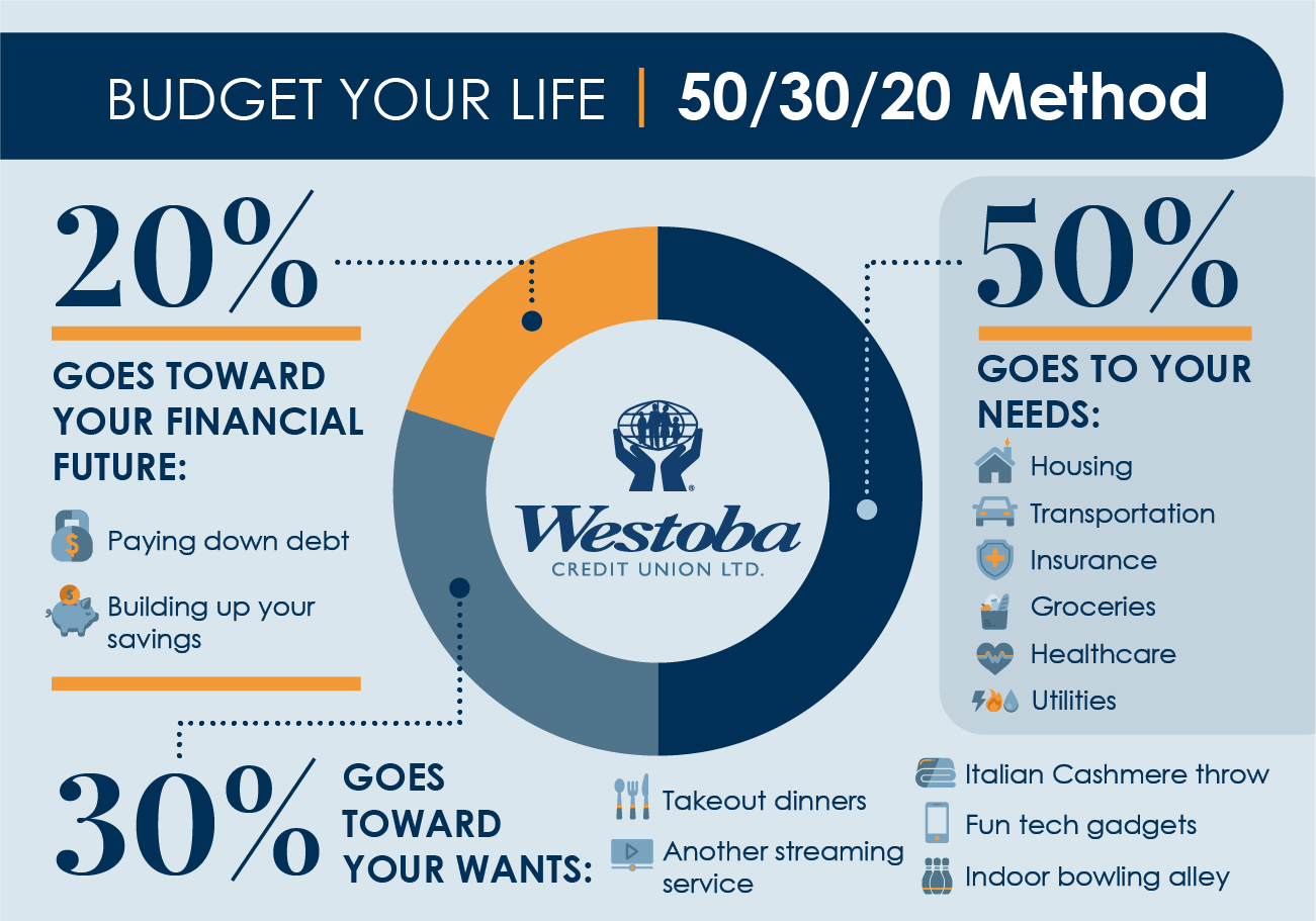 Westoba Infographic 50/30/20 Method