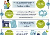 Westoba – Mortgage_Infographic_Steps to Buying a New Home