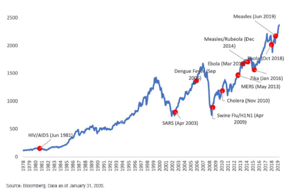 Chart of Global epidemics versus MSCI World Index